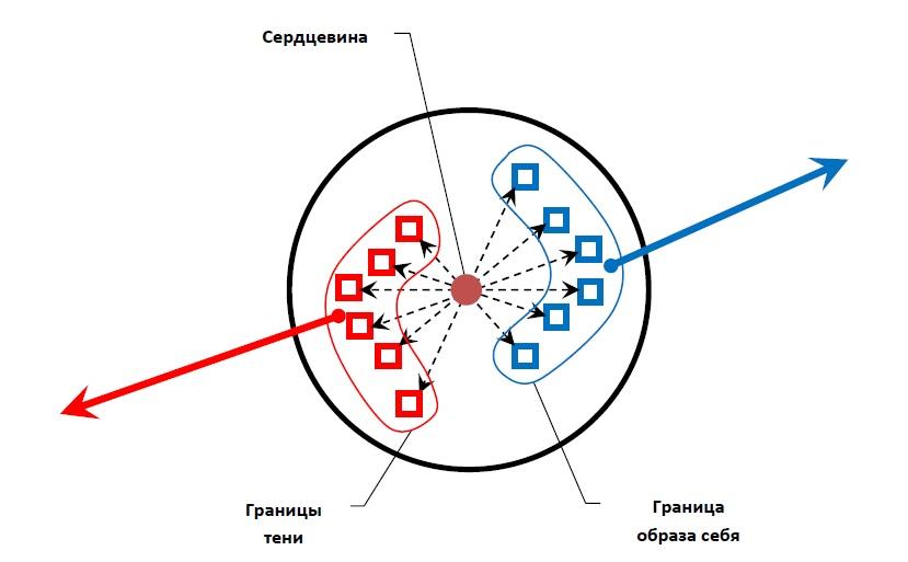 Пример внутренних конфликтов в психике человека