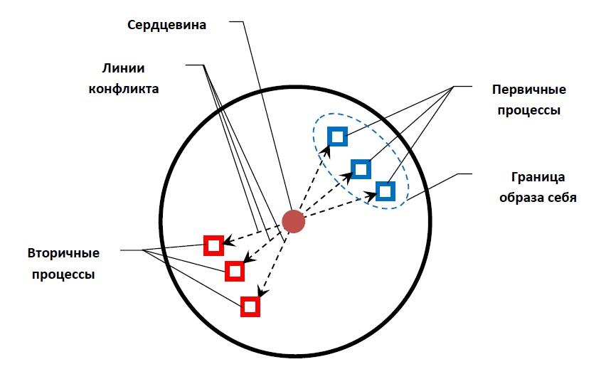 Внутренние конфликты и мандала