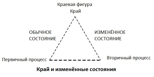 Внутренние конфликты и треугольник процессуальной психотерапии