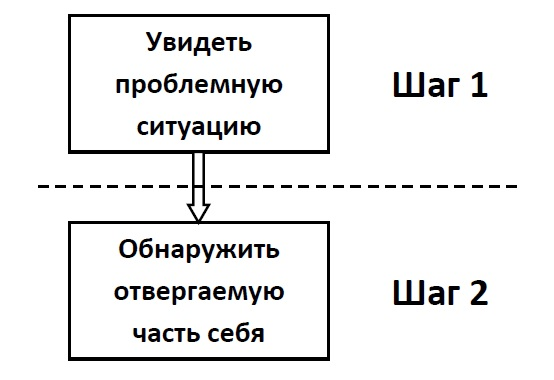 Выслеживание конфликтов: способы обнаружения