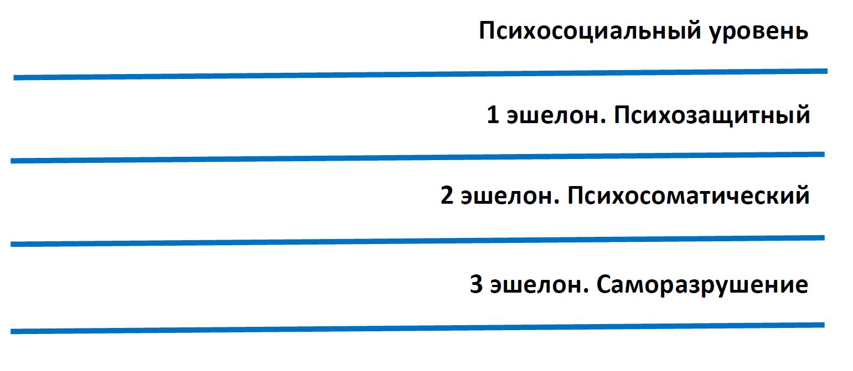 Три эшелона психологической защиты